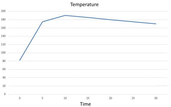 Barocook Temperature Graph