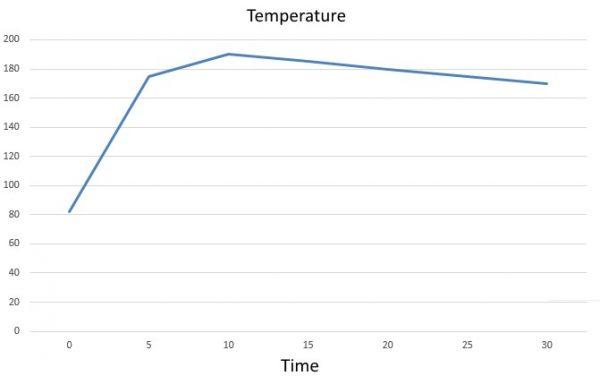 Barocook Temperature Graph